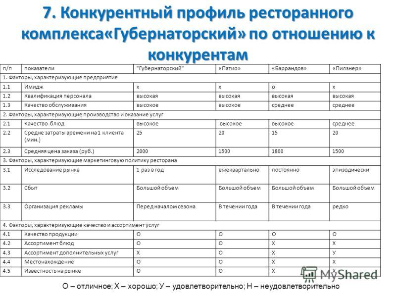 7. Конкурентный профиль ресторанного комплекса«Губернаторский» по отношению к конкурентам п/ппоказатели