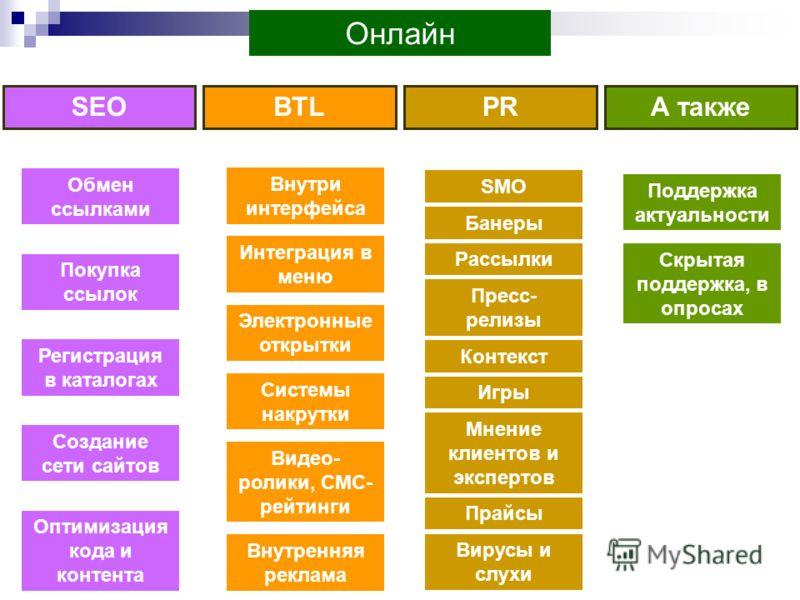 Обмен ссылками создание сайтов создание сайтов курсы москва