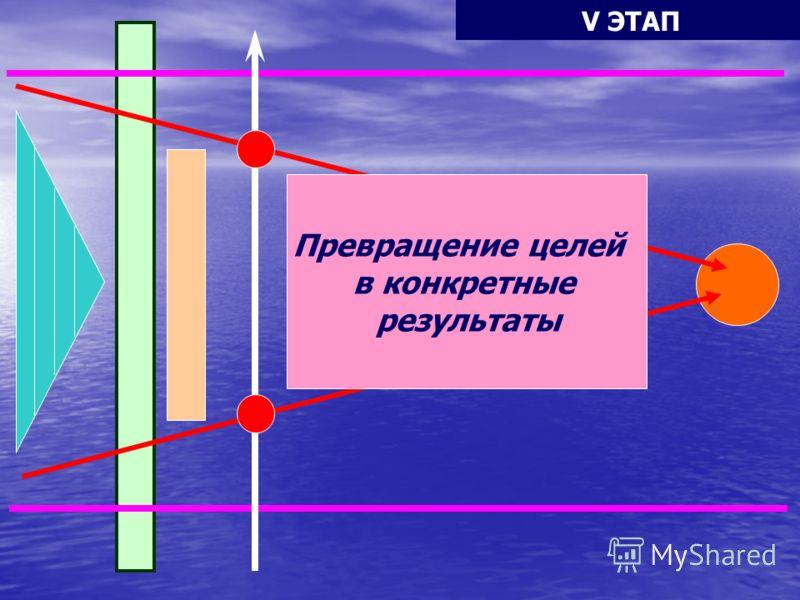 Подробный план для достижения целей ВРЕМЯ ПОСТАНОВКА ЗАДАЧ IV ЭТАП