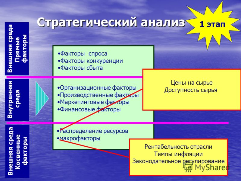 1 этап Факторы спроса Факторы конкуренции Факторы сбыта Распределение ресурсов макрофакторы Организационные факторы Производственные факторы Маркетинговые факторы Финансовые факторы Внешняя среда Косвенные факторы Внешняя среда Прямые факторы Внутрен