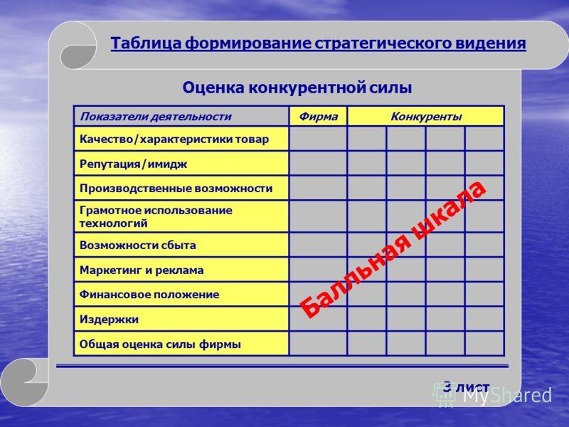 Таблица формирование стратегического видения 2 лист Данные SWOT - анализа S W O T Внутренние сильные стороны Внутренние слабые стороны Внешние возможности Внешние угрозы