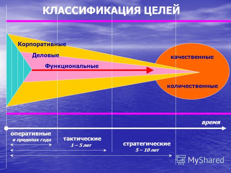 МИССИЯ 3 этап Постановка целей ЦЕЛИ должны быть : Фиксированы во времени Однозначны по содержанию Выражены количественно Реальны Логичны