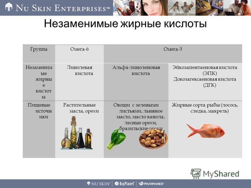 Незаменимые жирные кислоты ГруппаОмега-6Омега-3 Незаменим ые жирны е кислот ы Линолевая кислота Альфа-линоленовая кислота Эйкозапентаеновая кислота (ЭПК) Докозагексаеновая кислота (ДГК) Пищевые источн ики Растительные масла, орехи Овощи с зелеными ли