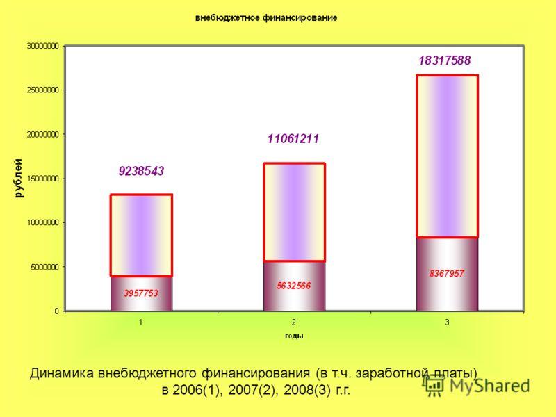 Динамика внебюджетного финансирования (в т.ч. заработной платы) в 2006(1), 2007(2), 2008(3) г.г.
