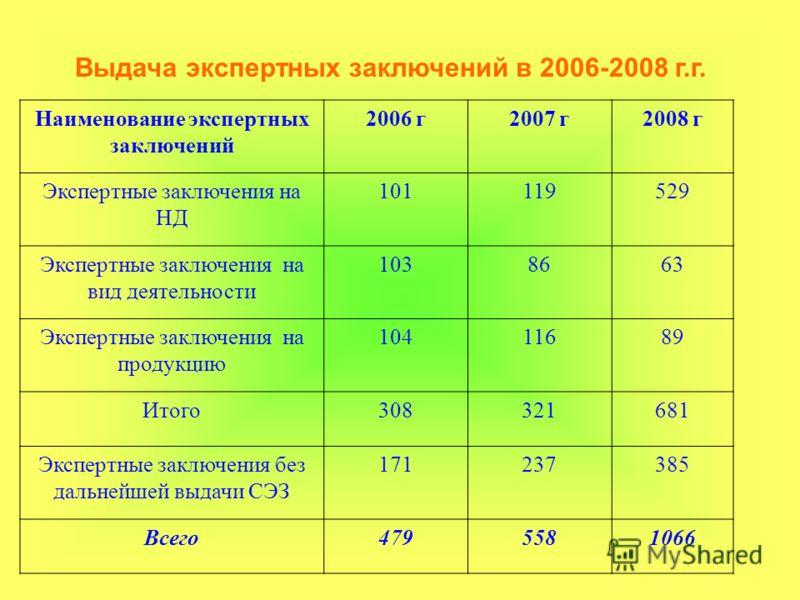 Выдача экспертных заключений в 2006-2008 г.г. Наименование экспертных заключений 2006 г2007 г2008 г Экспертные заключения на НД 101119529 Экспертные заключения на вид деятельности 1038663 Экспертные заключения на продукцию 10411689 Итого308321681 Экс