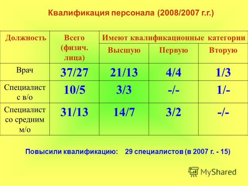 Квалификация персонала (2008/2007 г.г.) ДолжностьВсего (физич. лица) Имеют квалификационные категории ВысшуюПервуюВторую Врач 37/2721/134/41/3 Специалист с в/о 10/53/3-/-1/- Специалист со средним м/о 31/1314/73/2-/- Повысили квалификацию: 29 специали