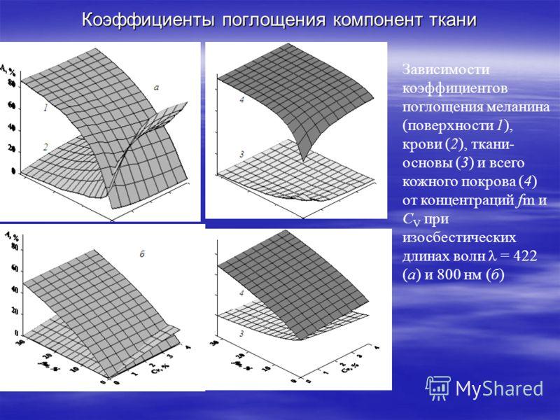 Коэффициенты поглощения компонент ткани Зависимости коэффициентов поглощения меланина (поверхности 1), крови (2), ткани- основы (3) и всего кожного покрова (4) от концентраций fm и C V при изосбестических длинах волн = 422 (а) и 800 нм (б)