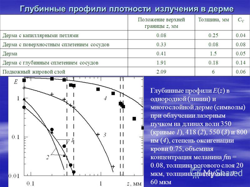 Глубинные профили плотности излучения в дерме Глубинные профили E(z) в однородной (линии) и многослойной дерме (символы) при облучении лазерным пучком на длинах волн 350 (кривые 1), 418 (2), 550 (3) и 800 нм (4), степень оксигенации крови 0.75, объем