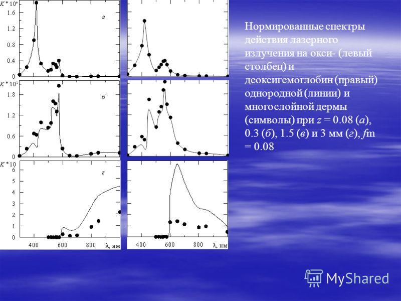 Нормированные спектры действия лазерного излучения на окси- (левый столбец) и деоксигемоглобин (правый) однородной (линии) и многослойной дермы (символы) при z = 0.08 (а), 0.3 (б), 1.5 (в) и 3 мм (г), fm = 0.08