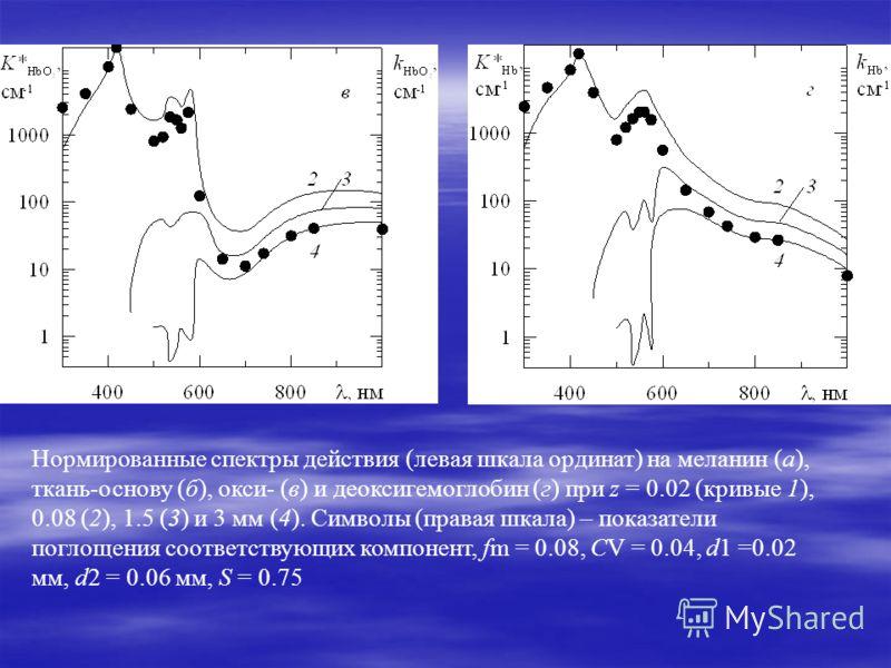 Нормированные спектры действия (левая шкала ординат) на меланин (а), ткань-основу (б), окси- (в) и деоксигемоглобин (г) при z = 0.02 (кривые 1), 0.08 (2), 1.5 (3) и 3 мм (4). Символы (правая шкала) – показатели поглощения соответствующих компонент, f