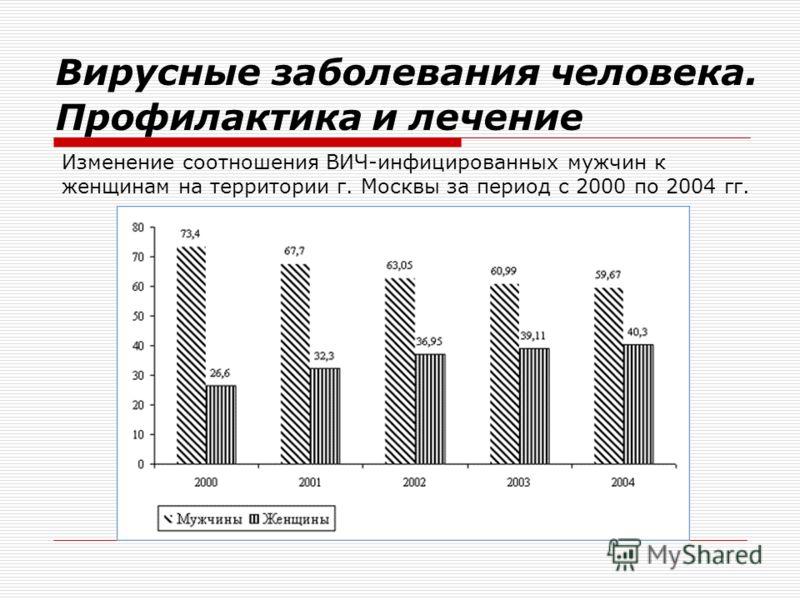 Изменение соотношения ВИЧ-инфицированных мужчин к женщинам на территории г. Москвы за период с 2000 по 2004 гг. Вирусные заболевания человека. Профилактика и лечение
