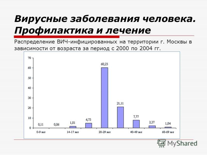 Распределение ВИЧ-инфицированных на территории г. Москвы в зависимости от возраста за период с 2000 по 2004 гг. Вирусные заболевания человека. Профилактика и лечение