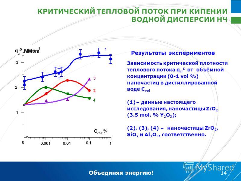 Объединяя энергию! 14 Зависимость критической плотности теплового потока q cr D от объёмной концентрации (0-1 vol %) наночастиц в дистиллированной воде C vol (1)– данные настоящего исследования, наночастицы ZrO 2 (3.5 mol. % Y 2 O 3 ); (2), (3), (4)