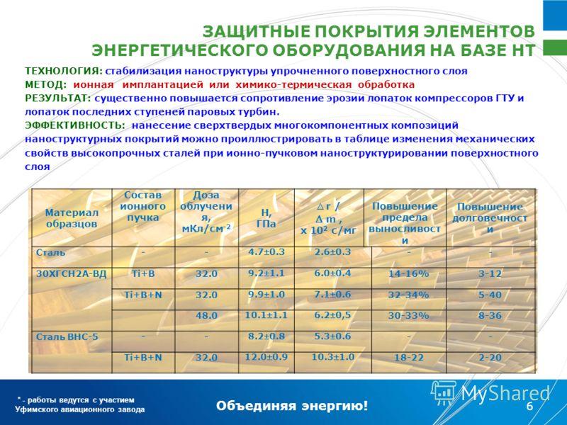 Объединяя энергию! 6 Материал образцов Состав ионного пучка Доза облучени я, мКл/см -2 Н, ГПа r / m, х 10 2 с/мг Повышение предела выносливост и Повышение долговечност и Сталь-- 4.70.32.60.3 -- 30ХГСН2А-ВДTi+B32.0 9.21.16.00.4 14-16%3-12 Ti+B+N32.0 9