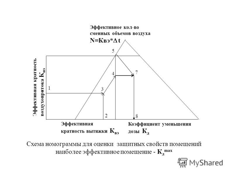 Критические параметры воздушной среды в убежищах ГО Температура воздуха – 34 0 С Концентрация: - СО 2 5% - О 2 14% - СО 100 мг/м 3