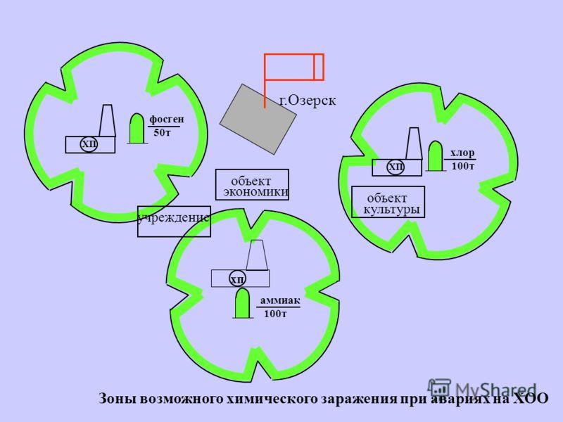 Допустимое количество сменных объемов воздуха N=Δt·Kвэ Значение величины М = (Сн·Кпэ) / К 2 вэ·D Схема номограммы для определения допустимой продолжительности пребывания укрываемых в помещениях 10 5 2 1,0 0,5 0,1 0,2 0,5 1,0 2,0 20 100 1 2 3