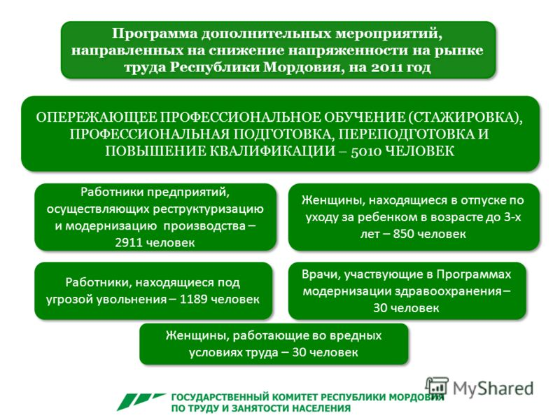 Программа дополнительных мероприятий, направленных на снижение напряженности на рынке труда Республики Мордовия, на 2011 год ОПЕРЕЖАЮЩЕЕ ПРОФЕССИОНАЛЬНОЕ ОБУЧЕНИЕ (СТАЖИРОВКА), ПРОФЕССИОНАЛЬНАЯ ПОДГОТОВКА, ПЕРЕПОДГОТОВКА И ПОВЫШЕНИЕ КВАЛИФИКАЦИИ – 50