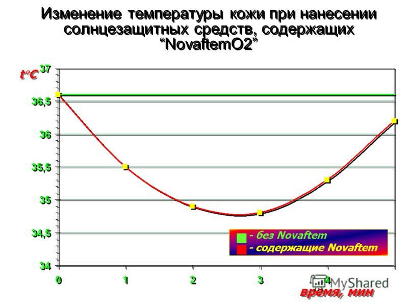 Изменение температуры кожи при нанесении солнцезащитных средств, содержащихNovaftemO2 t C время, мин - без Novaftem - содержащие Novaftem