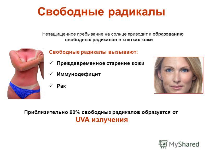 Свободные радикалы вызывают: Незащищенное пребывание на солнце приводит к образованию свободных радикалов в клетках кожи Преждевременное старение кожи Иммунодефицит Рак Приблизительно 90% свободных радикалов образуется от UVA излучения Свободные ради
