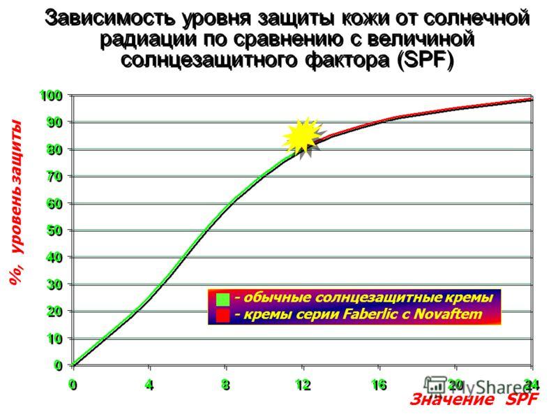 Зависимость уровня защиты кожи от солнечной радиации по сравнению с величиной солнцезащитного фактора (SPF) %, уровень защиты Значение SPF - обычные солнцезащитные кремы - кремы серии Faberlic с Novaftem