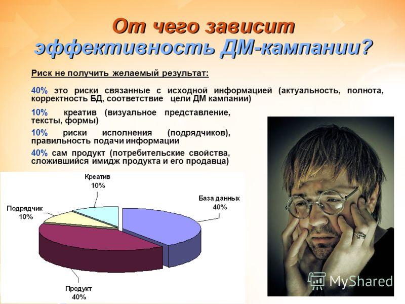 От чего зависит эффективность ДМ-кампании? Риск не получить желаемый результат: 40% это риски связанные с исходной информацией (актуальность, полнота, корректность БД, соответствие цели ДМ кампании) 10% креатив (визуальное представление, тексты, форм