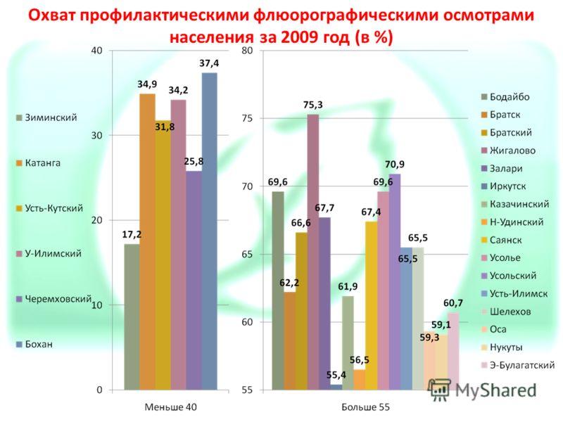 Охват профилактическими флюорографическими осмотрами населения за 2009 год (в %)
