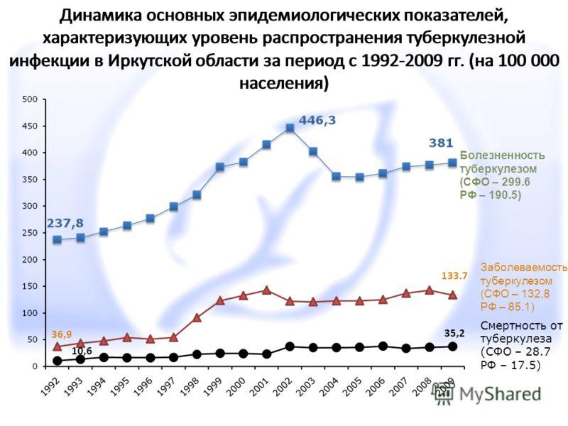 Динамика основных эпидемиологических показателей, характеризующих уровень распространения туберкулезной инфекции в Иркутской области за период с 1992-2009 гг. (на 100 000 населения) 36,9 133.7 10,6 35,2 Болезненность туберкулезом (СФО – 299.6 РФ – 19