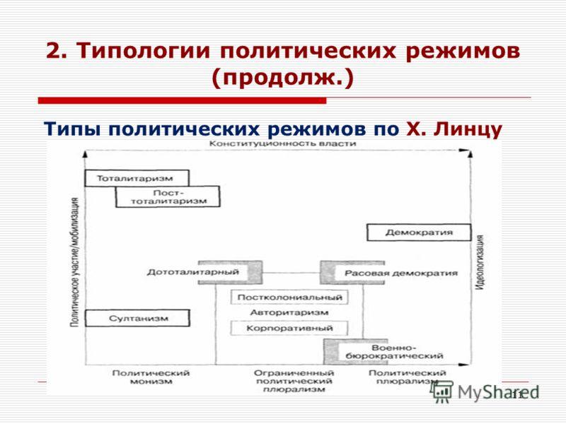 11 2. Типологии политических режимов (продолж.) Типы политических режимов по Х. Линцу