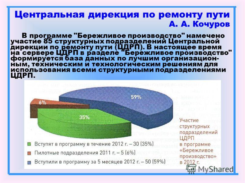 Центральная дирекция по ремонту пути А. А. Кочуров В программе