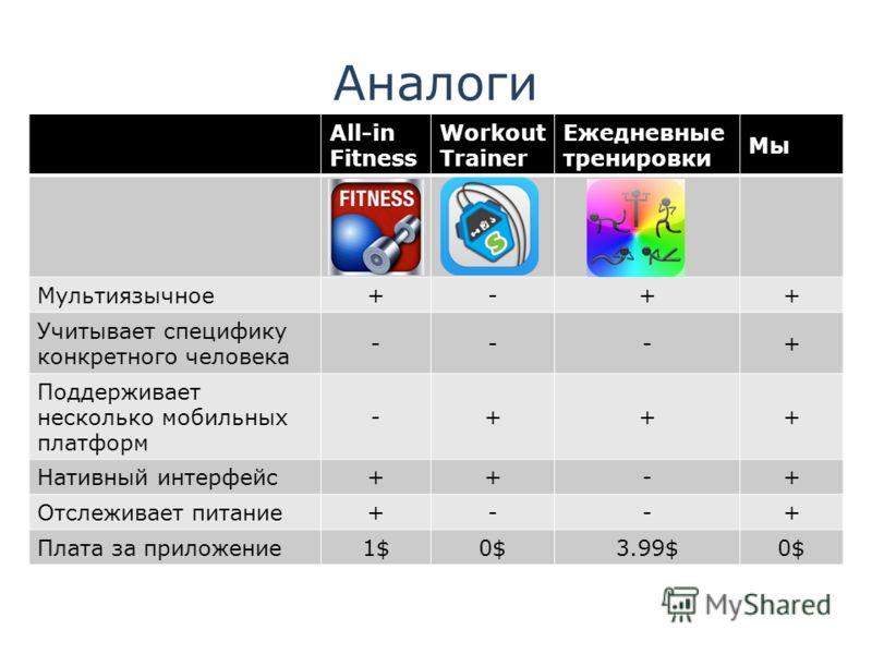 Аналоги All-in Fitness Workout Trainer Ежедневные тренировки Мы Мультиязычное+-++ Учитывает специфику конкретного человека ---+ Поддерживает несколько мобильных платформ -+++ Нативный интерфейс++-+ Отслеживает питание+--+ Плата за приложение1$1$0$3.9