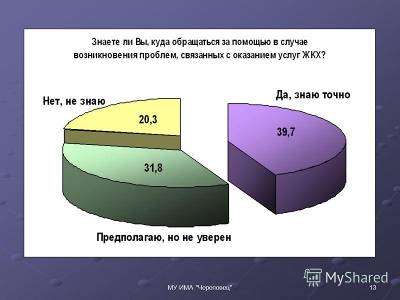 13МУ ИМА Череповец