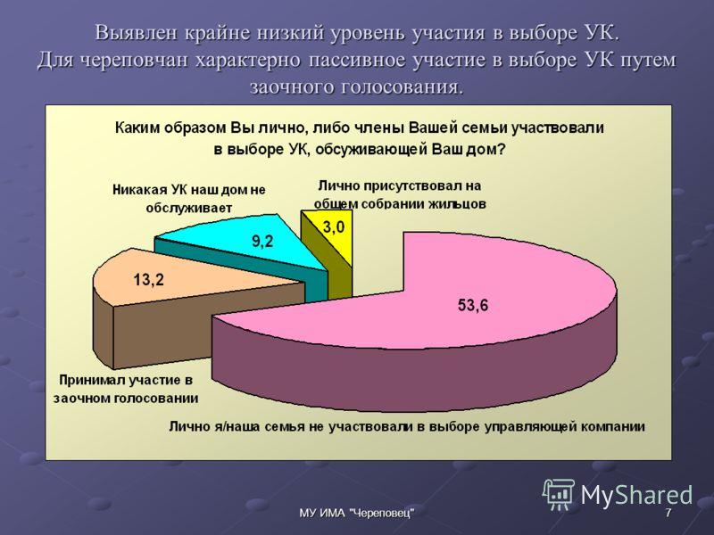 7МУ ИМА Череповец Выявлен крайне низкий уровень участия в выборе УК. Для череповчан характерно пассивное участие в выборе УК путем заочного голосования.