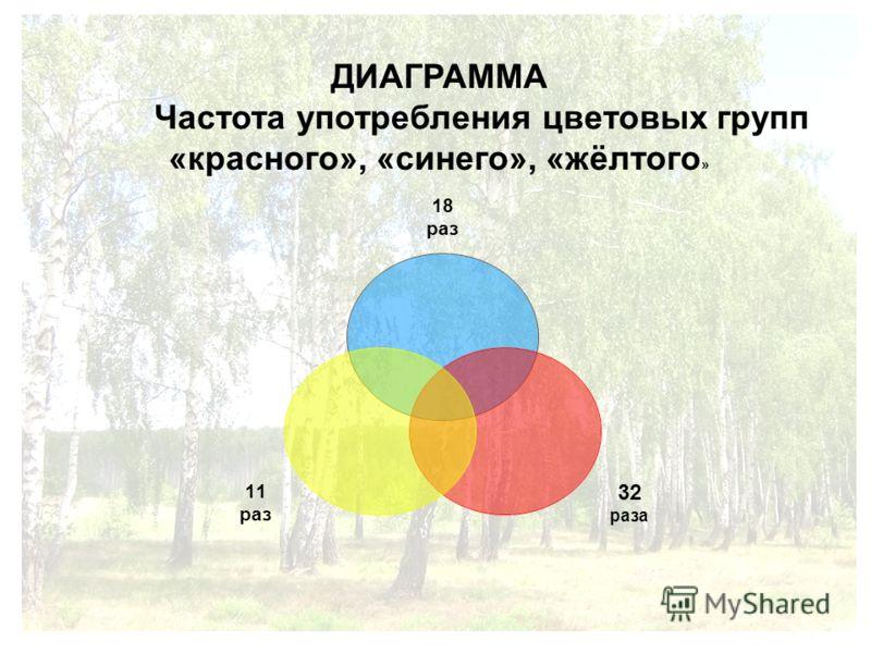 ДИАГРАММА Частота употребления цветовых групп «красного», «синего», «жёлтого » 18 раз 32 раза 11 раз