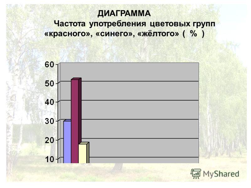 ДИАГРАММА Частота употребления цветовых групп «красного», «синего», «жёлтого» ( % )