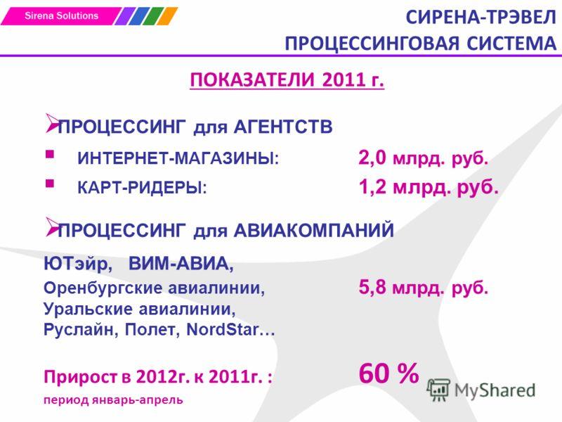 ПОКАЗАТЕЛИ 2011 г. ПРОЦЕССИНГ для АГЕНТСТВ ИНТЕРНЕТ-МАГАЗИНЫ: 2,0 млрд. руб. КАРТ-РИДЕРЫ: 1,2 млрд. руб. ПРОЦЕССИНГ для АВИАКОМПАНИЙ ЮТэйр, ВИМ-АВИА, Оренбургские авиалинии, 5,8 млрд. руб. Уральские авиалинии, Руслайн, Полет, NordStar… Прирост в 2012