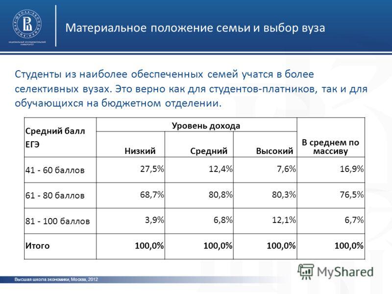 Высшая школа экономики, Москва, 2012 Материальное положение семьи и выбор вуза Студенты из наиболее обеспеченных семей учатся в более селективных вузах. Это верно как для студентов-платников, так и для обучающихся на бюджетном отделении. Средний балл
