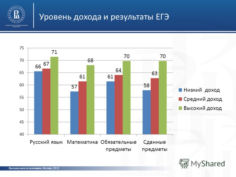 Высшая школа экономики, Москва, 2012 Уровень дохода и результаты ЕГЭ