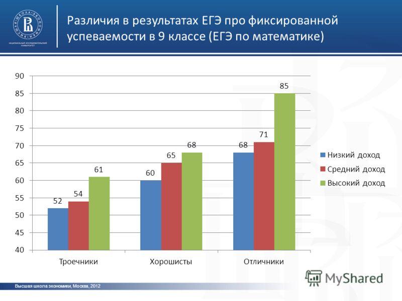 Высшая школа экономики, Москва, 2012 Различия в результатах ЕГЭ про фиксированной успеваемости в 9 классе (ЕГЭ по математике)