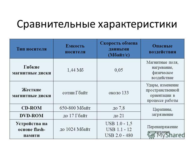 Сравнительные характеристики Тип носителя Емкость носителя Скорость обмена данными (Мбайт/с) Опасные воздействия Гибкие магнитные диски 1,44 Мб0,05 Магнитные поля, нагревание, физическое воздействие Жесткие магнитные диски сотни Гбайтоколо 133 Удары,