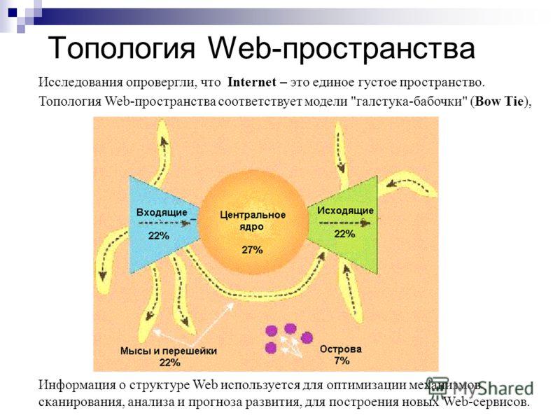 Топология Web-пространства Исследования опровергли, что Internet – это единое густое пространство. Топология Web-пространства соответствует модели