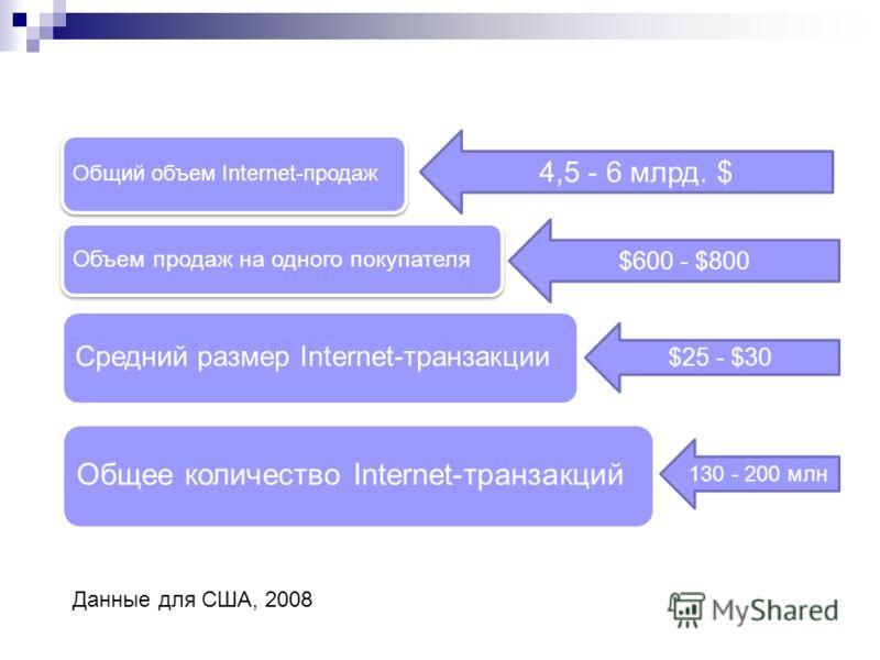 4,5 - 6 млрд. $ $600 - $800 $25 - $30 130 - 200 млн Данные для США, 2008