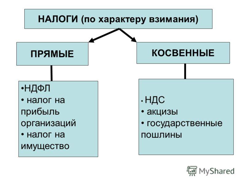 НАЛОГИ (по характеру взимания) ПРЯМЫЕ КОСВЕННЫЕ НДФЛ налог на прибыль организаций налог на имущество НДС акцизы государственные пошлины