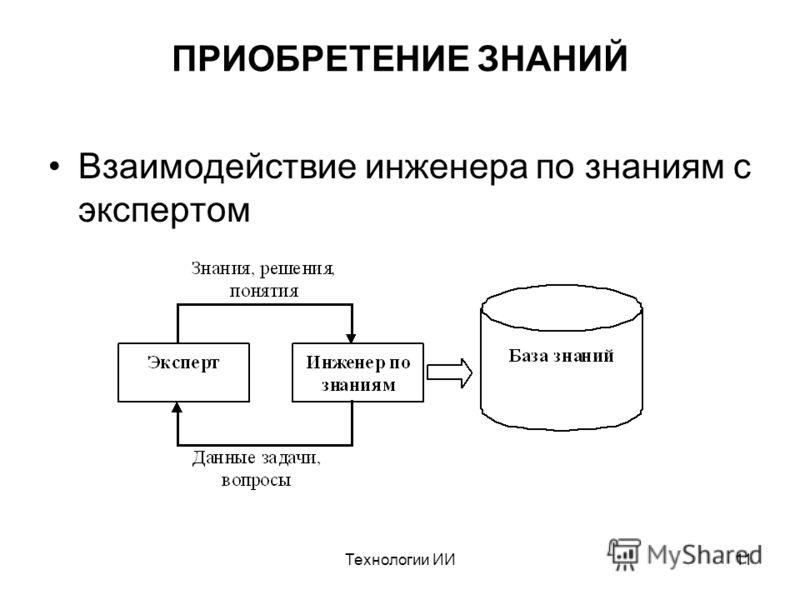 Технологии ИИ11 ПРИОБРЕТЕНИЕ ЗНАНИЙ Взаимодействие инженера по знаниям с экспертом