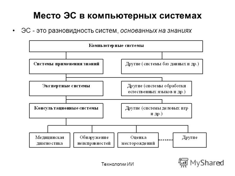 Технологии ИИ7 Место ЭС в компьютерных системах ЭС - это разновидность систем, основанных на знаниях