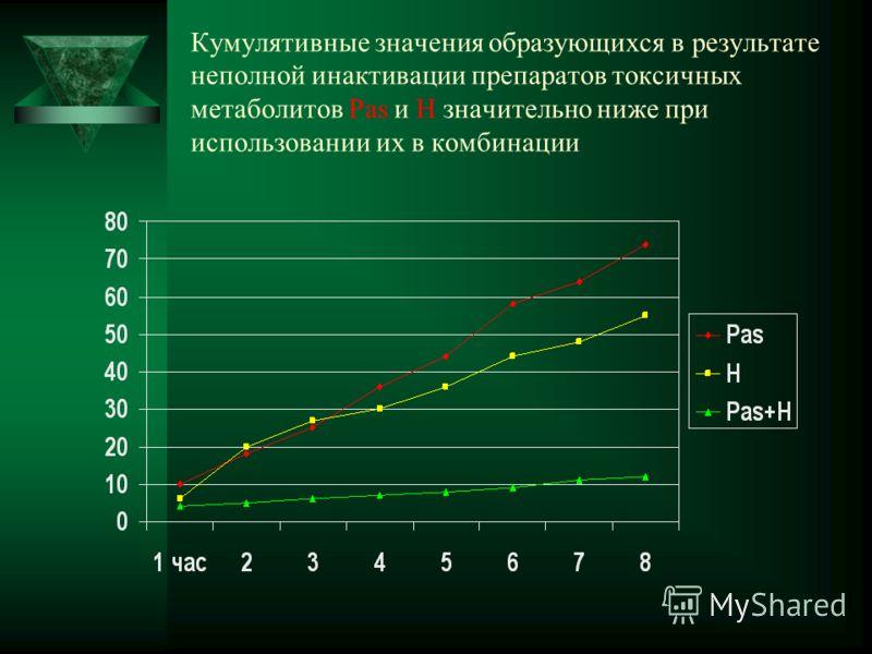 Кумулятивные значения образующихся в результате неполной инактивации препаратов токсичных метаболитов Раs и H значительно ниже при использовании их в комбинации