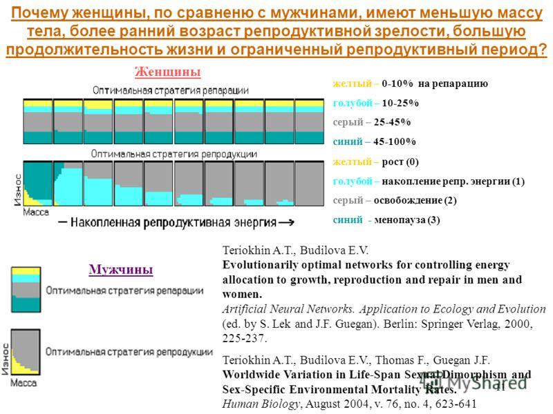 11 Почему женщины, по сравненю с мужчинами, имеют меньшую массу тела, более ранний возраст репродуктивной зрелости, большую продолжительность жизни и ограниченный репродуктивный период? Teriokhin A.T., Budilova E.V., Thomas F., Guegan J.F. Worldwide
