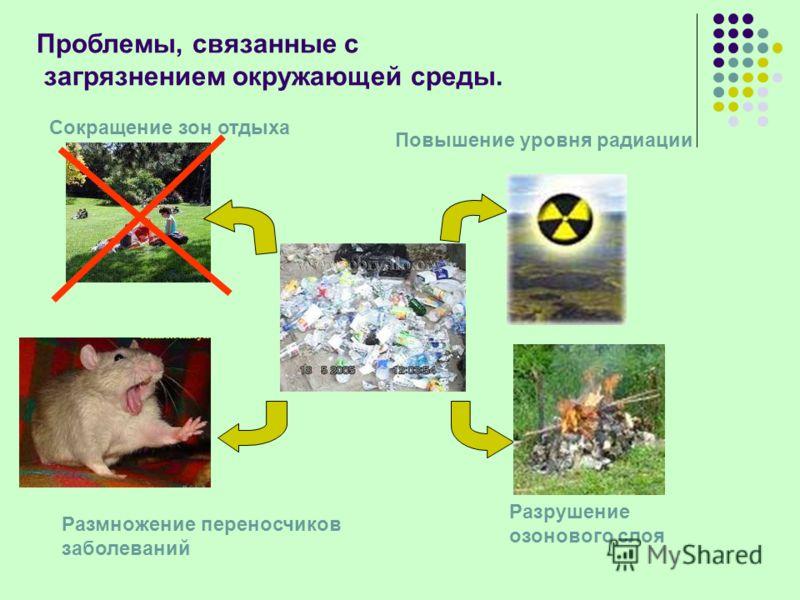 Размножение переносчиков заболеваний Разрушение озонового слоя Повышение уровня радиации Сокращение зон отдыха Проблемы, связанные с загрязнением окружающей среды.