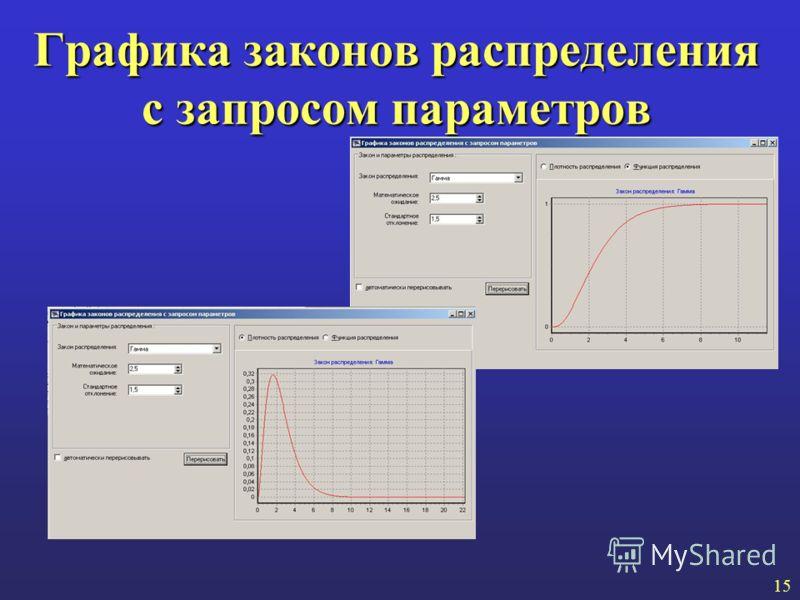 Графика законов распределения с запросом параметров 15