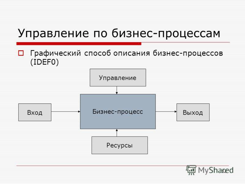 12 Управление по бизнес-процессам Графический способ описания бизнес-процессов (IDEF0) Бизнес-процесс ВходВыход Управление Ресурсы