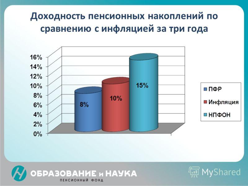 заговоренные купюры доходность государственный пенсионный фонд документа: Исходная редакция